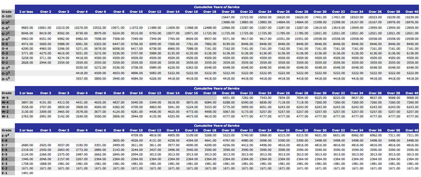 Military pay chart 2013 mersn proforum co